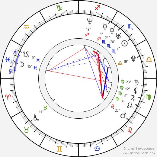 Lilian Klebow birth chart, biography, wikipedia 2020, 2021