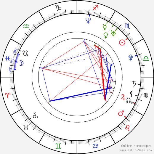 Lilian Klebow birth chart, Lilian Klebow astro natal horoscope, astrology