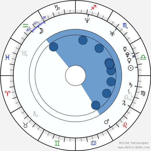 Lisa Maffia wikipedia, horoscope, astrology, instagram