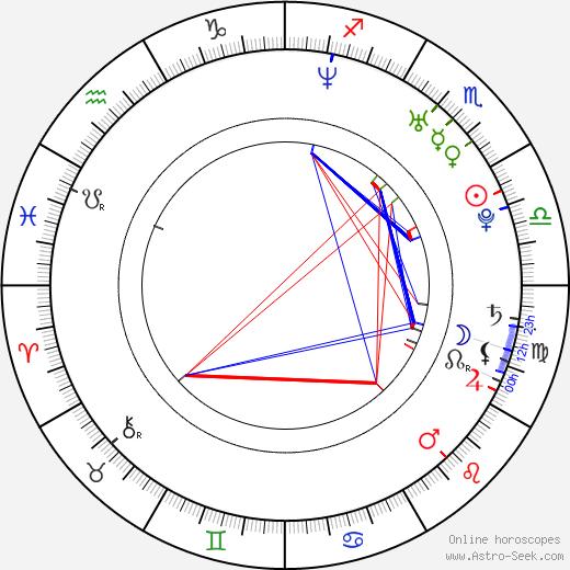 Marcela Bovio astro natal birth chart, Marcela Bovio horoscope, astrology