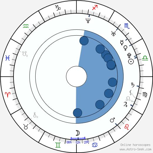 Mário Klein wikipedia, horoscope, astrology, instagram