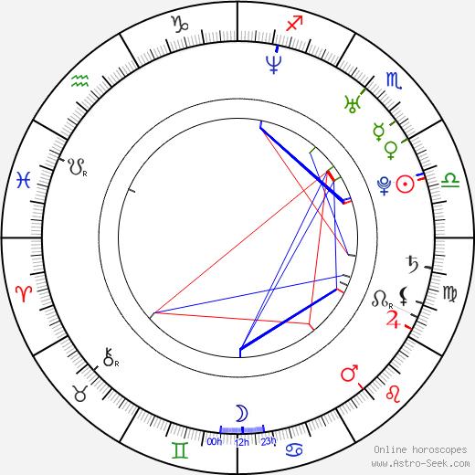 Mário Klein birth chart, Mário Klein astro natal horoscope, astrology