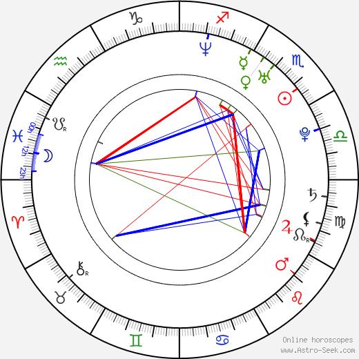 Michael Cox astro natal birth chart, Michael Cox horoscope, astrology