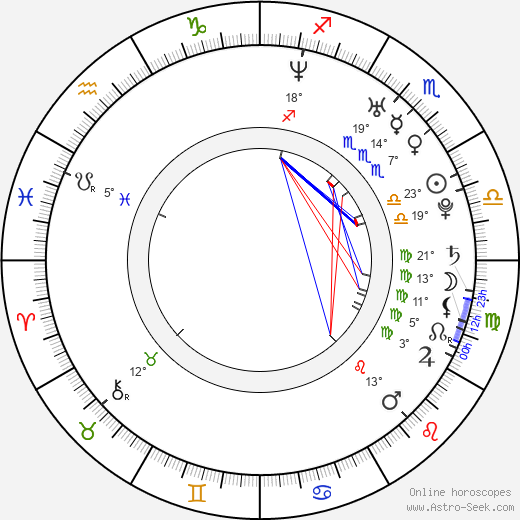 Michal Lupták birth chart, biography, wikipedia 2019, 2020