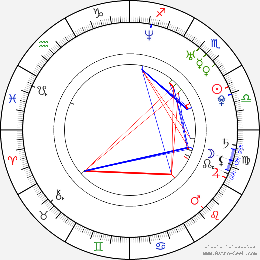 Michal Lupták astro natal birth chart, Michal Lupták horoscope, astrology