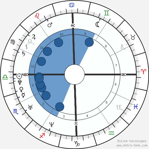 Mýa wikipedia, horoscope, astrology, instagram
