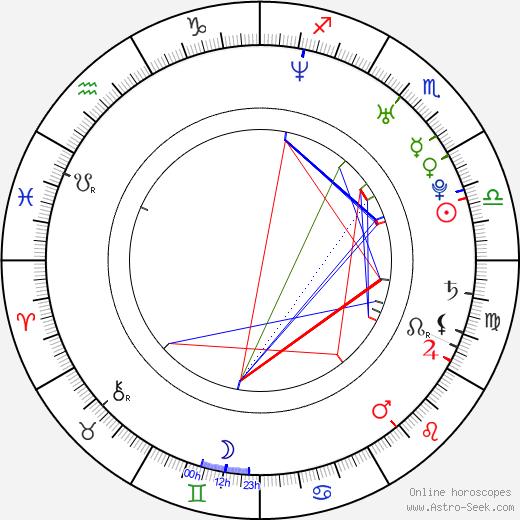 Mya Harrison tema natale, oroscopo, Mya Harrison oroscopi gratuiti, astrologia