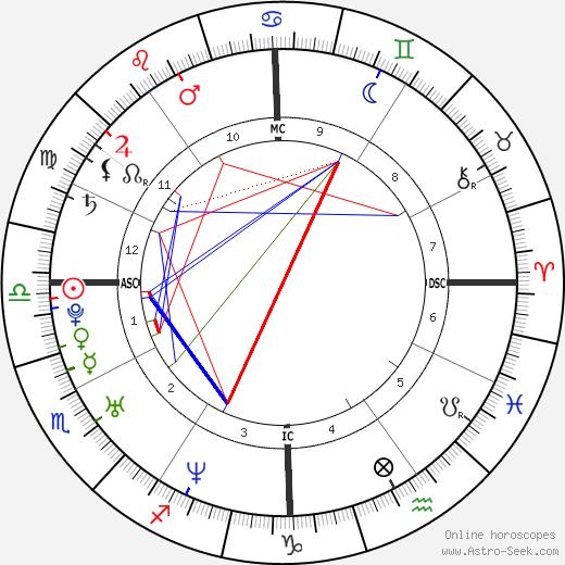 Mýa birth chart, Mýa astro natal horoscope, astrology