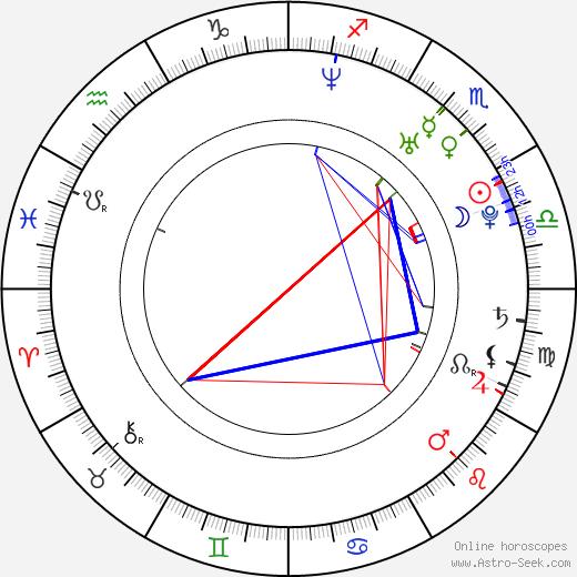Nargis Fakhri astro natal birth chart, Nargis Fakhri horoscope, astrology