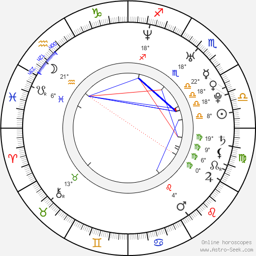 Niv Klainer birth chart, biography, wikipedia 2020, 2021