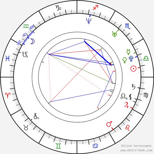 Niv Klainer birth chart, Niv Klainer astro natal horoscope, astrology