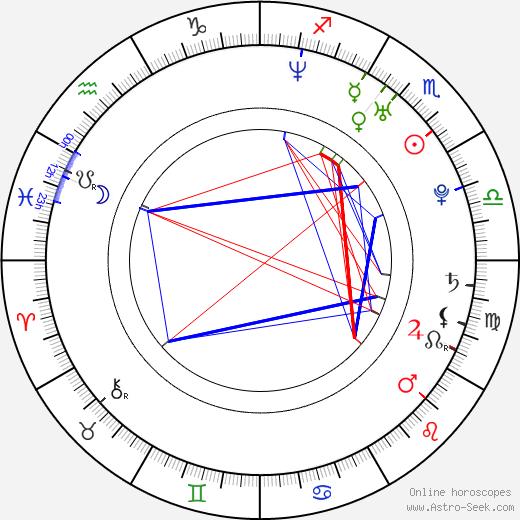 Oren Kaplan astro natal birth chart, Oren Kaplan horoscope, astrology