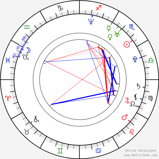 Paul Telfer birth chart, Paul Telfer astro natal horoscope, astrology
