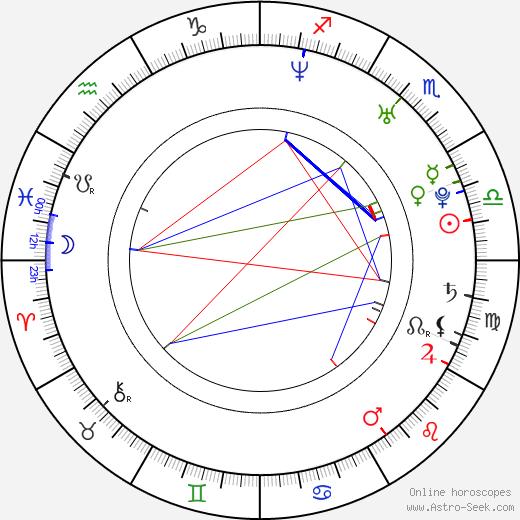 Rachael Leigh Cook astro natal birth chart, Rachael Leigh Cook horoscope, astrology