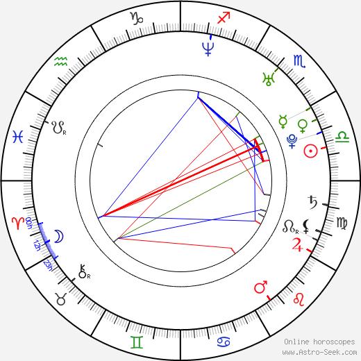 Richard Seymour birth chart, Richard Seymour astro natal horoscope, astrology