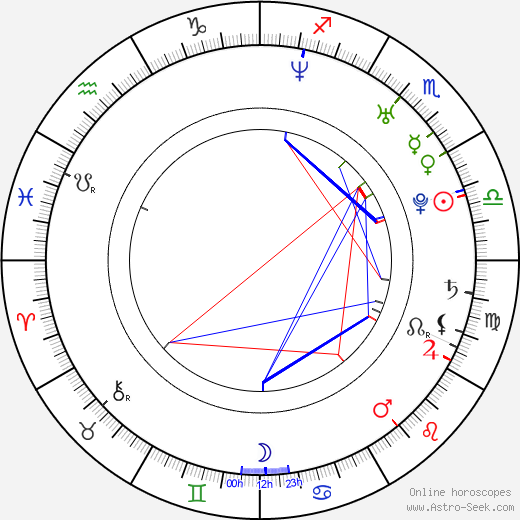 Rob Sheridan birth chart, Rob Sheridan astro natal horoscope, astrology