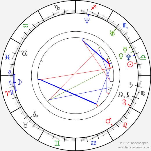 Robert Hansen tema natale, oroscopo, Robert Hansen oroscopi gratuiti, astrologia
