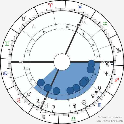 Robin Eldridge wikipedia, horoscope, astrology, instagram