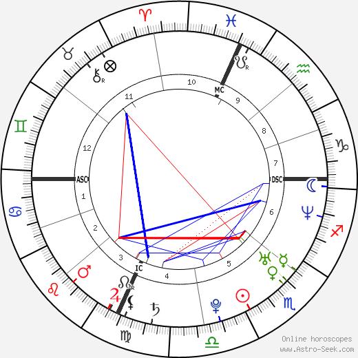 Robin Eldridge tema natale, oroscopo, Robin Eldridge oroscopi gratuiti, astrologia