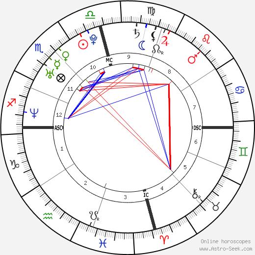 Sharon Leal tema natale, oroscopo, Sharon Leal oroscopi gratuiti, astrologia