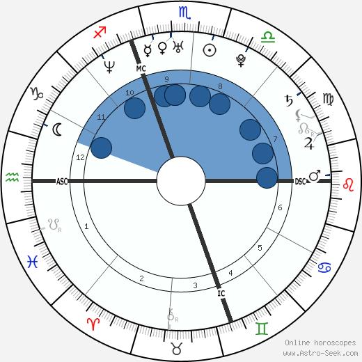 Susie Castillo wikipedia, horoscope, astrology, instagram