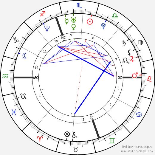 Сьюзи Кастильо Susie Castillo день рождения гороскоп, Susie Castillo Натальная карта онлайн