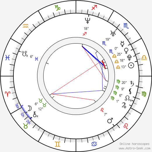 Viktor Dvořák birth chart, biography, wikipedia 2019, 2020