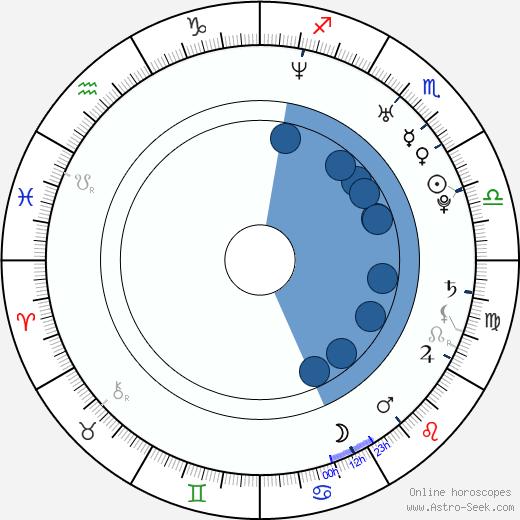 Wesley Brown wikipedia, horoscope, astrology, instagram