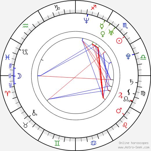 César Ducasse astro natal birth chart, César Ducasse horoscope, astrology