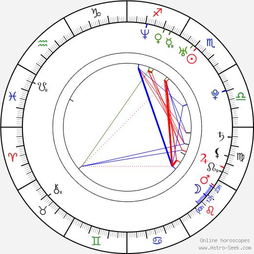 Charles-Olivier Michaud tema natale, oroscopo, Charles-Olivier Michaud oroscopi gratuiti, astrologia