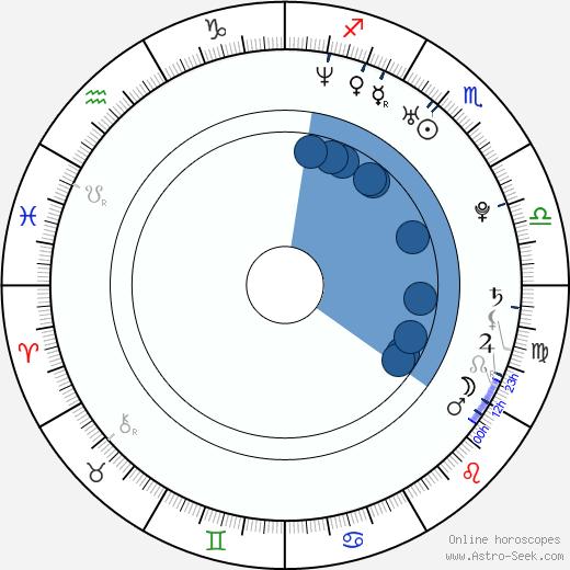 Cote de Pablo wikipedia, horoscope, astrology, instagram
