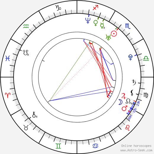 Cote de Pablo astro natal birth chart, Cote de Pablo horoscope, astrology