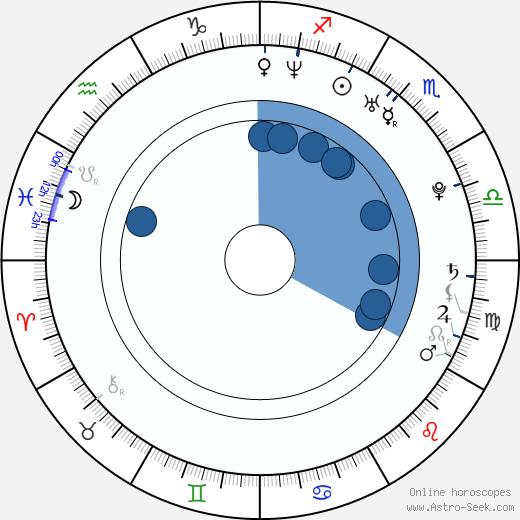 Dalibor Štroncer wikipedia, horoscope, astrology, instagram