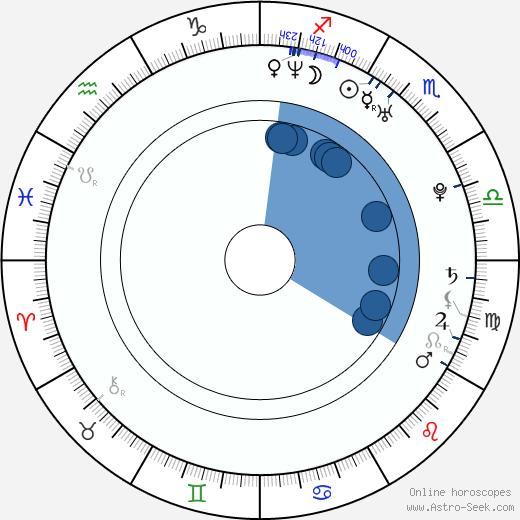 Dong-wan Kim wikipedia, horoscope, astrology, instagram