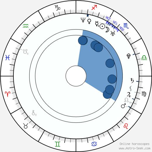 Francesco Arca wikipedia, horoscope, astrology, instagram