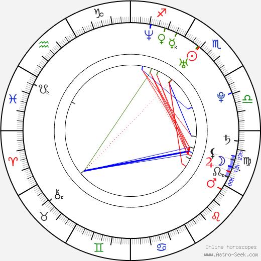 Henry Gummer день рождения гороскоп, Henry Gummer Натальная карта онлайн