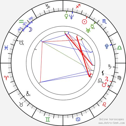 Joel Kinnaman astro natal birth chart, Joel Kinnaman horoscope, astrology