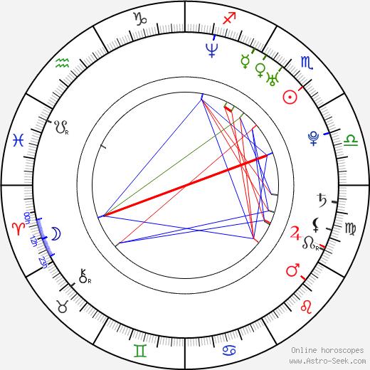 Джон Чу Jon M. Chu день рождения гороскоп, Jon M. Chu Натальная карта онлайн