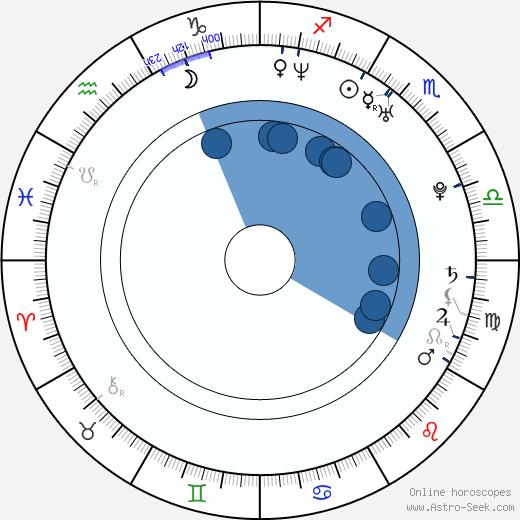 Jonathan Sadowski wikipedia, horoscope, astrology, instagram