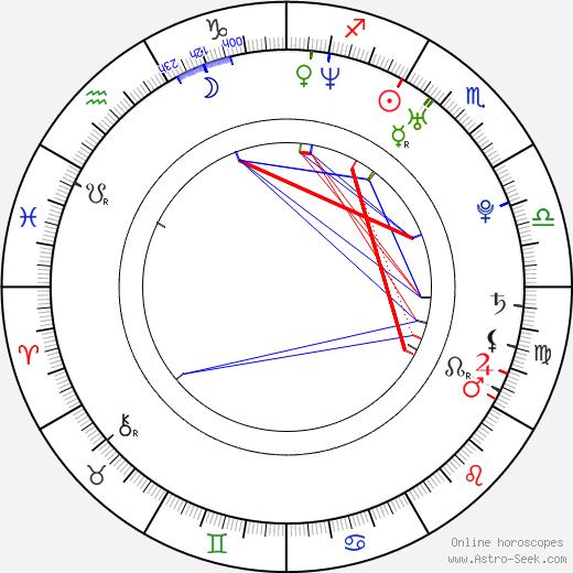 Jonathan Sadowski astro natal birth chart, Jonathan Sadowski horoscope, astrology