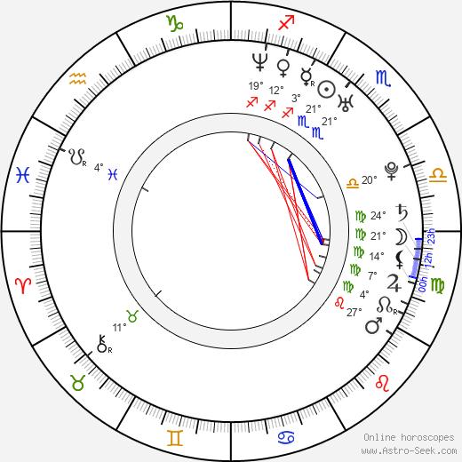 Joseph Tito birth chart, biography, wikipedia 2019, 2020