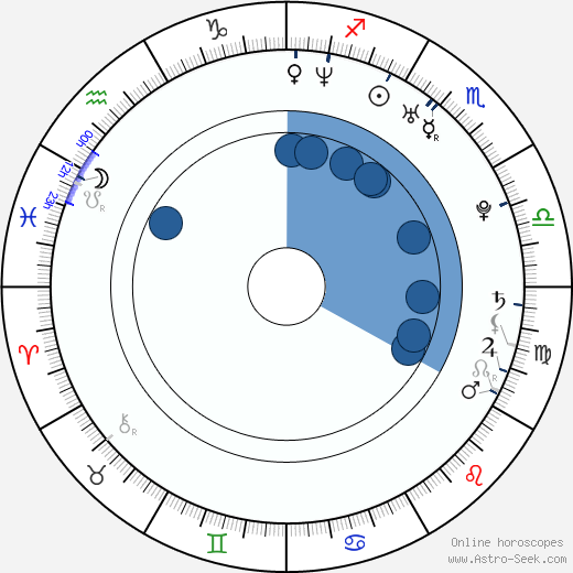 Josiah Signor wikipedia, horoscope, astrology, instagram