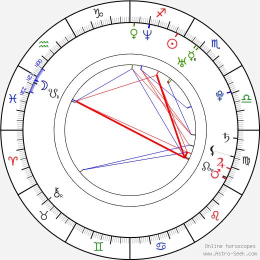 Josiah Signor astro natal birth chart, Josiah Signor horoscope, astrology