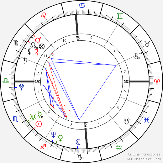Kelly Brook birth chart, Kelly Brook astro natal horoscope, astrology