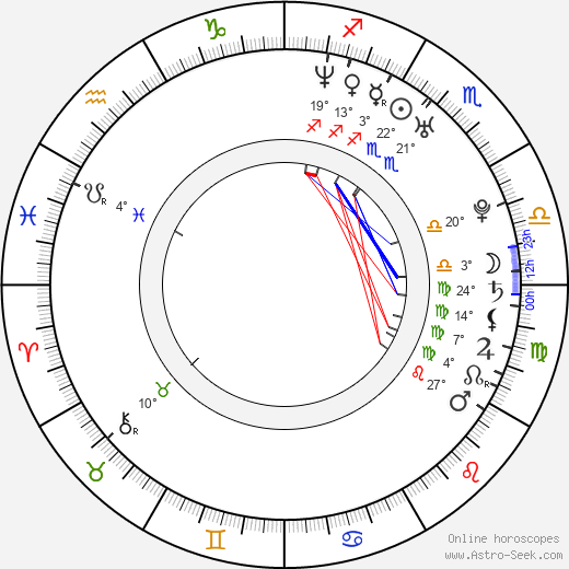 Klára Jandová birth chart, biography, wikipedia 2020, 2021