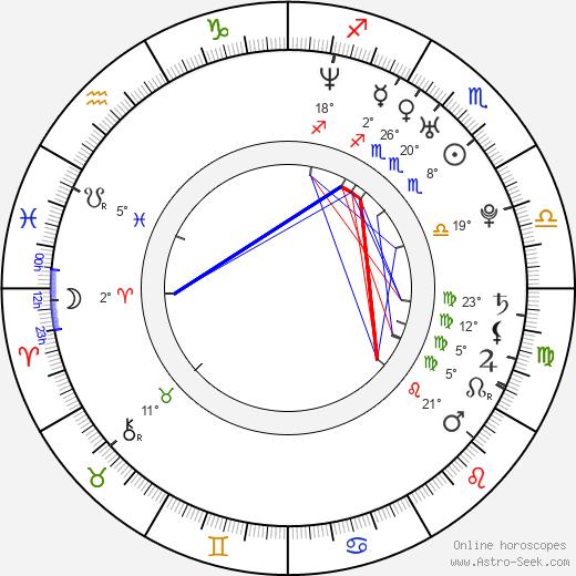Leonardo Nam birth chart, biography, wikipedia 2019, 2020