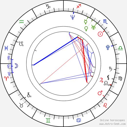 Leonardo Nam astro natal birth chart, Leonardo Nam horoscope, astrology