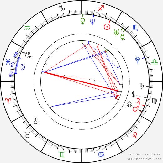 Liz Gallardo birth chart, Liz Gallardo astro natal horoscope, astrology