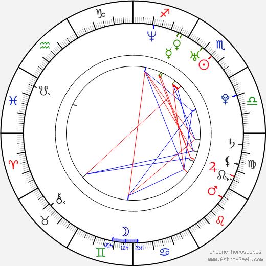 Marek Holý birth chart, Marek Holý astro natal horoscope, astrology