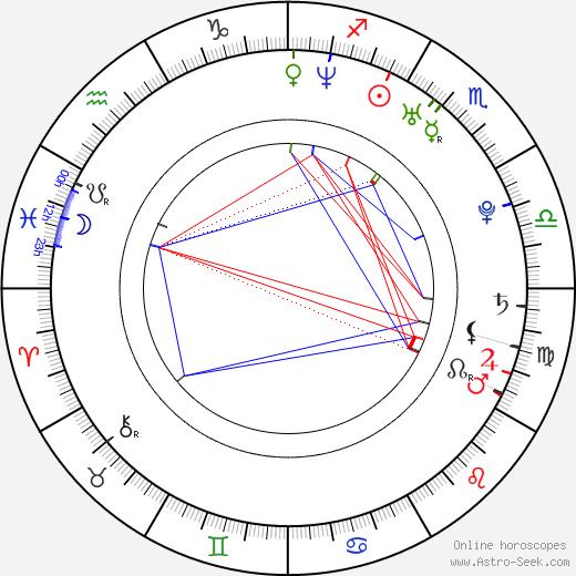 Max Callum birth chart, Max Callum astro natal horoscope, astrology